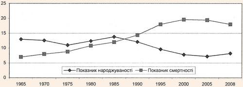 Діаграма динаміки народжуваності і смертності (на 1000 осіб населення) на прикладі Донецької області