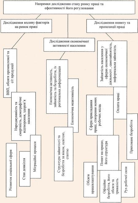 Схема напрямів дослідження ринку праці та ефективності його регулювання