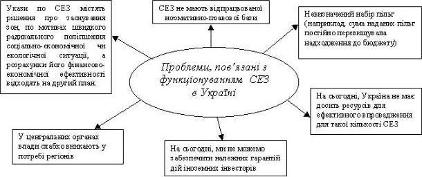 Проблеми, пов'язані з функціонуванням СЕЗ в Україні