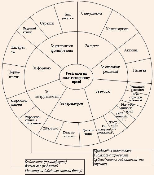 Логіко-структурна схема класифікаційних ознак політики РРП