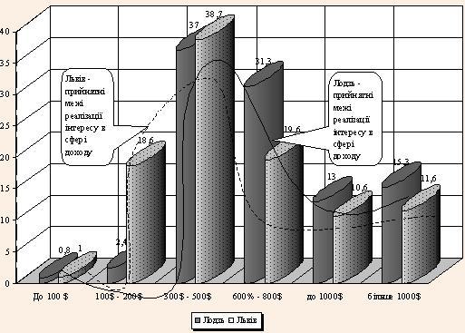 Прийнятний рівень оплати праці в соціологічній оцінці студентів