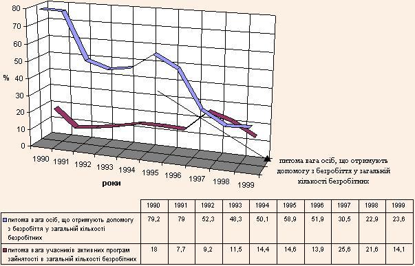Динаміка співвідношення активної і пасивної політики ринку праці в Польщі в 90-х роках ХХ ст.