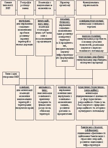 Типологія ВЕЗ за характерними ознаками і цілями створення