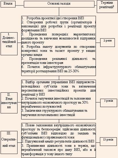 Основні етапи розробки і реалізації проектів ВЕЗ
