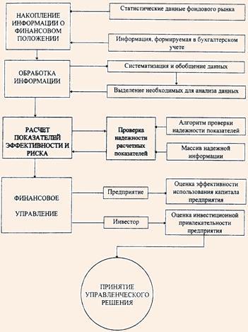 Схема использования методики