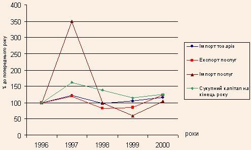 Динаміка приросту обсягів експорту (імпорту) товарів (послуг) та іноземних інвестицій за 1996-2000 рр. у Закарпатській області