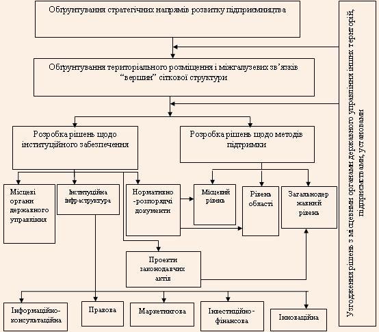 Послідовність вироблення стратегії підтримки і розвитку малого і середнього підприємництва у межах СЕЗ чи ТПР