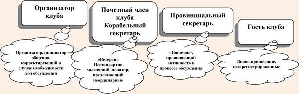 Ролевая структура Интернет-сообщества «Российский клуб маркетологов»