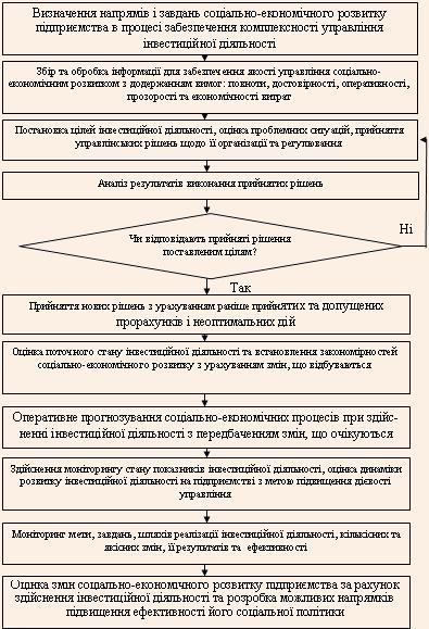 Алгоритм розробки стратегії соціально-економічного розвитку управління як складової загальної стратегії підприємства