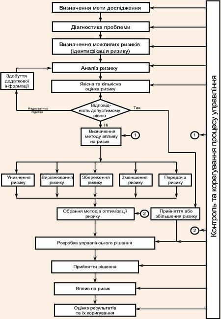 Етапи реалізації ризик-менджменту
