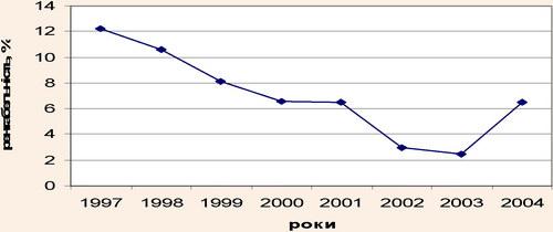 Динаміка рентабельності підприємств хлібопекарської галузі