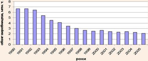 Динаміка випуску хлібобулочної продукції в Україні