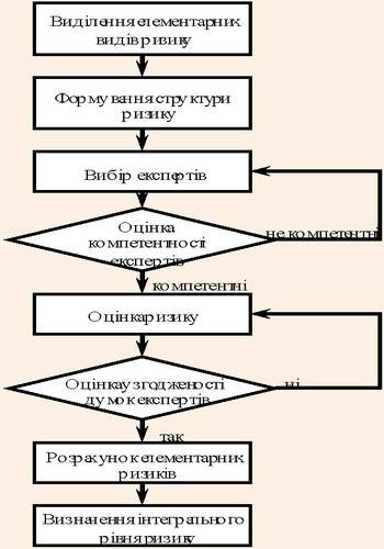 Алгоритм факторного аналізу та оцінки господарського ризику