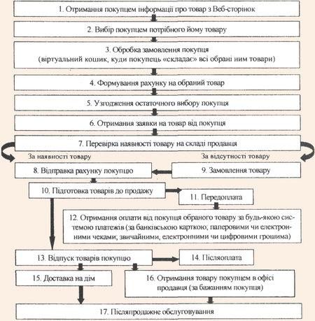 Структура і послідовність операцій