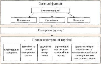 Схема загальних та конкретних функцій управління електронною торгівлею
