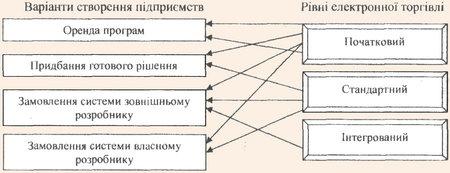 Варіанти створення підприємств електронної торгівлі