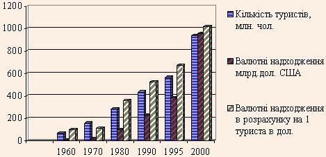 Динаміка розвитку туризму в світі за період 1960-2000 рр.