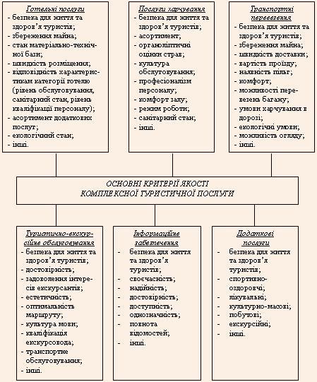 Основні критерії якості комплексної туристичної послуги