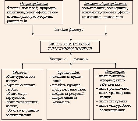 Система визначальних факторів комплексної турпослуги