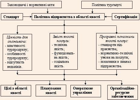 Модель механізму управління якістю послуг в туризмі