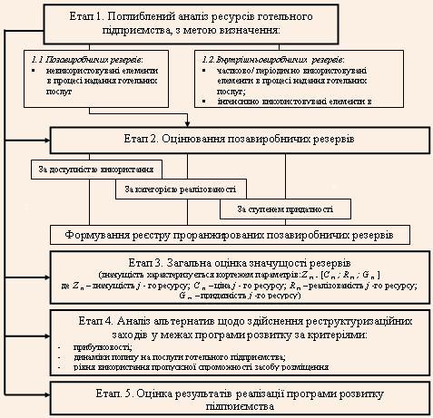 Структурно-логічна схема формування програми розвитку готельних підприємств