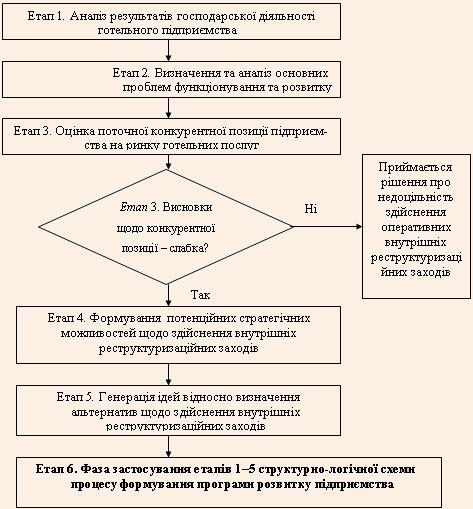 Алгоритм обґрунтування внутрішніх реструктуризаційних заходів підприємства готельного господарства