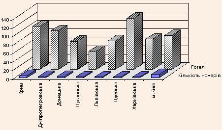 Порівняльний характер виробничих потужностей готельного сектора ряду регіонів України