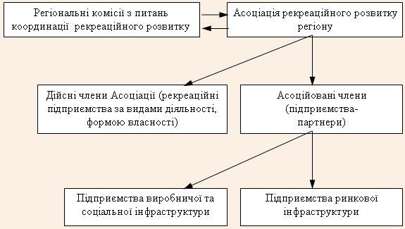 Організаційна схема регулювання розвитку рекреаційних зон