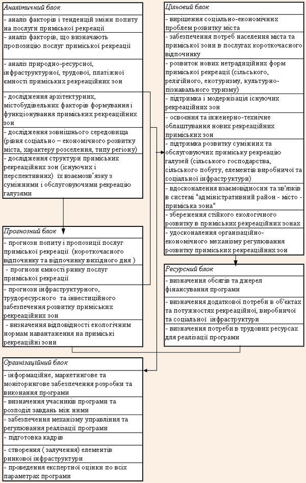 Структура регіональної програми «Розвиток приміських рекреаційних зон»