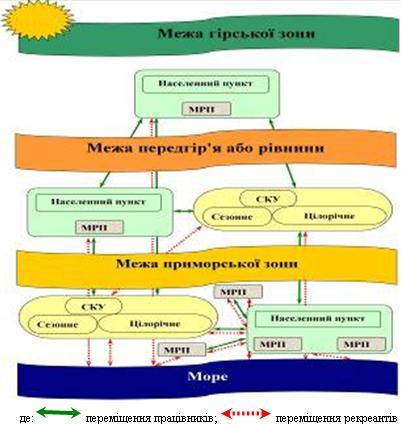 Адміністративно-територіальна модель ЛРК