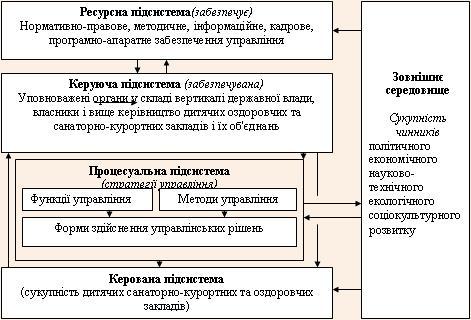 Елементи механізму стратегічного управління розвитком системи виробництва і розподілу санаторно-курортного продукту для дітей