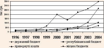 Динаміка фінансування дитячого оздоровлення в АР Крим