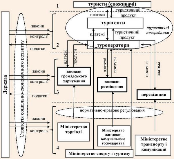 Модель функціонування національного ринку туристичних послуг Республіки Білорусь