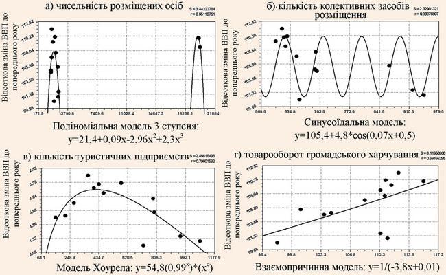 Моделі взаємозалежності економічного зростання ВВП від показників розвитку туристичного ринку в Білорусі