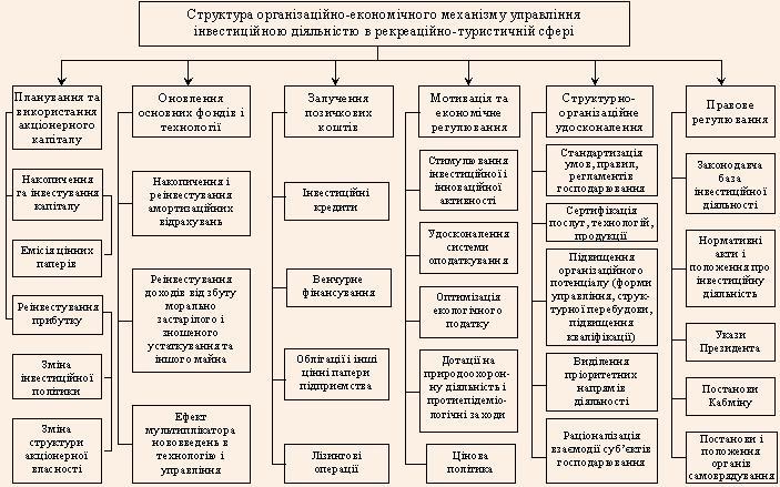 Структура організаційно-економічного механізму управління інвестиційною діяльністю в рекреаційно-туристичній сфері