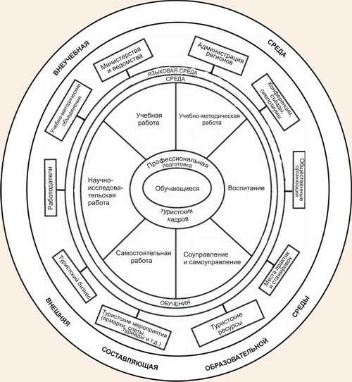 Модель открытой образовательной среды для профессиональной подготовки туристских кадров в отдельном регионе