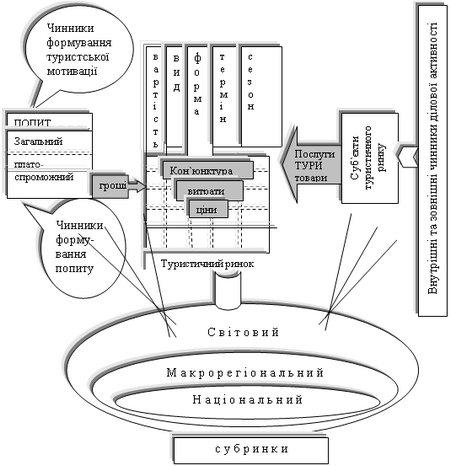Структурно-функціональна модель туристичного ринку