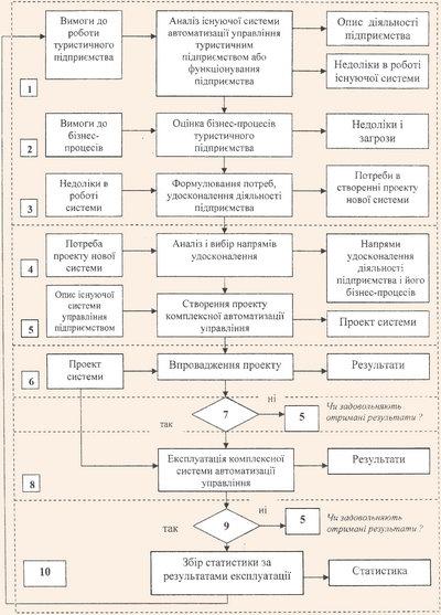 Алгоритм упровадження комплексної