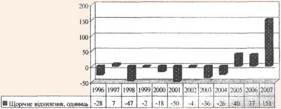 Динаміка зміни кількості підприємств готельного господарства за 1996-2007 pp.