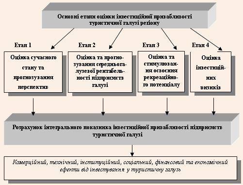 Характеристика основних етапів оцінки інвестиційної привабливості туристичної галузі реґіону