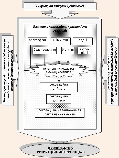 Структурно-логічна схема ландшафтно-рекреаційного потенціалу національного природного парку