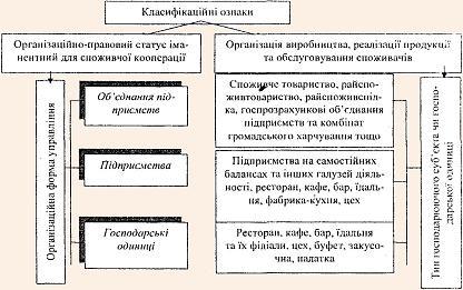 Класифікація організаційних форм управління підприємствами громадського харчування споживчої кооперації