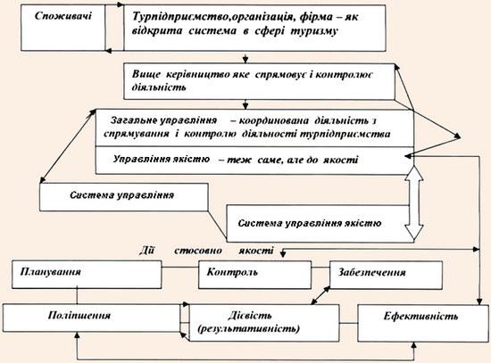 Модель забезпечення якості туристичного продукту (послуг)