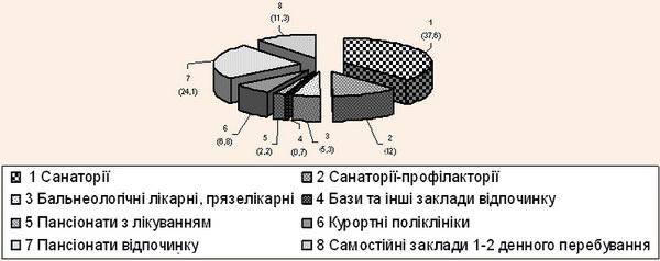 Структура санаторно-курортних закладів Львівської області у 2004/2005 роках