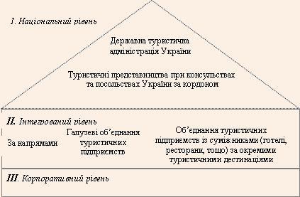 Трирівнева модель організації комунікаційної взаємодії суб'єктів туристичної діяльності в Україні