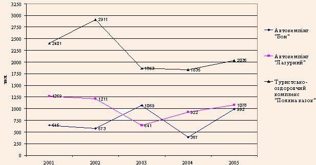 Кількість туристів, обслужених на даних підприємствах в 2001-2005 рр.