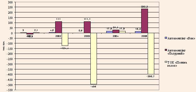 Прибуток засобів розміщення автотуристів у 2001-2005 рр.