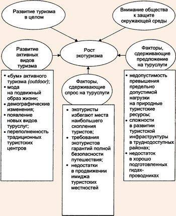 Рис 1 2 современные факторы развития