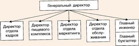 Функциональная организационная структура отеля по Уокеру