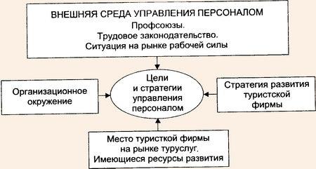 Модель стратегического управления персоналом организации